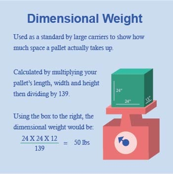 How is dimensional weight used in freight shipping?